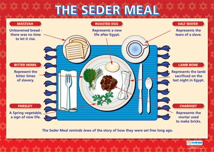 Seder dinner arrangement