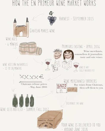 An awesome graphic from Edvin wine blog. http://www.uncorked-unscrewed-unfiltered.com/